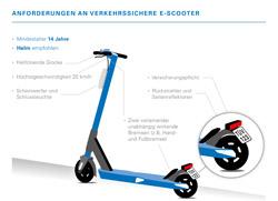 E-Scooter, E-Roller